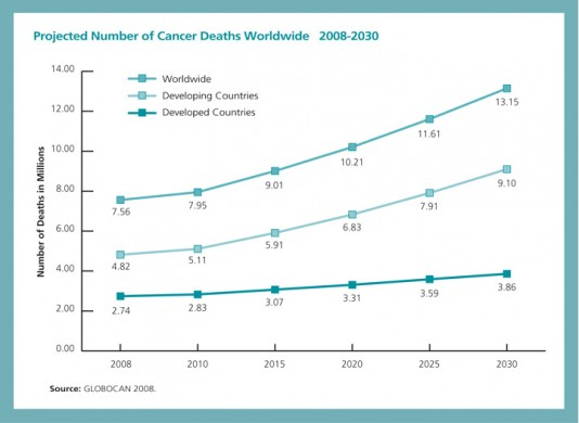 projected cancer deaths