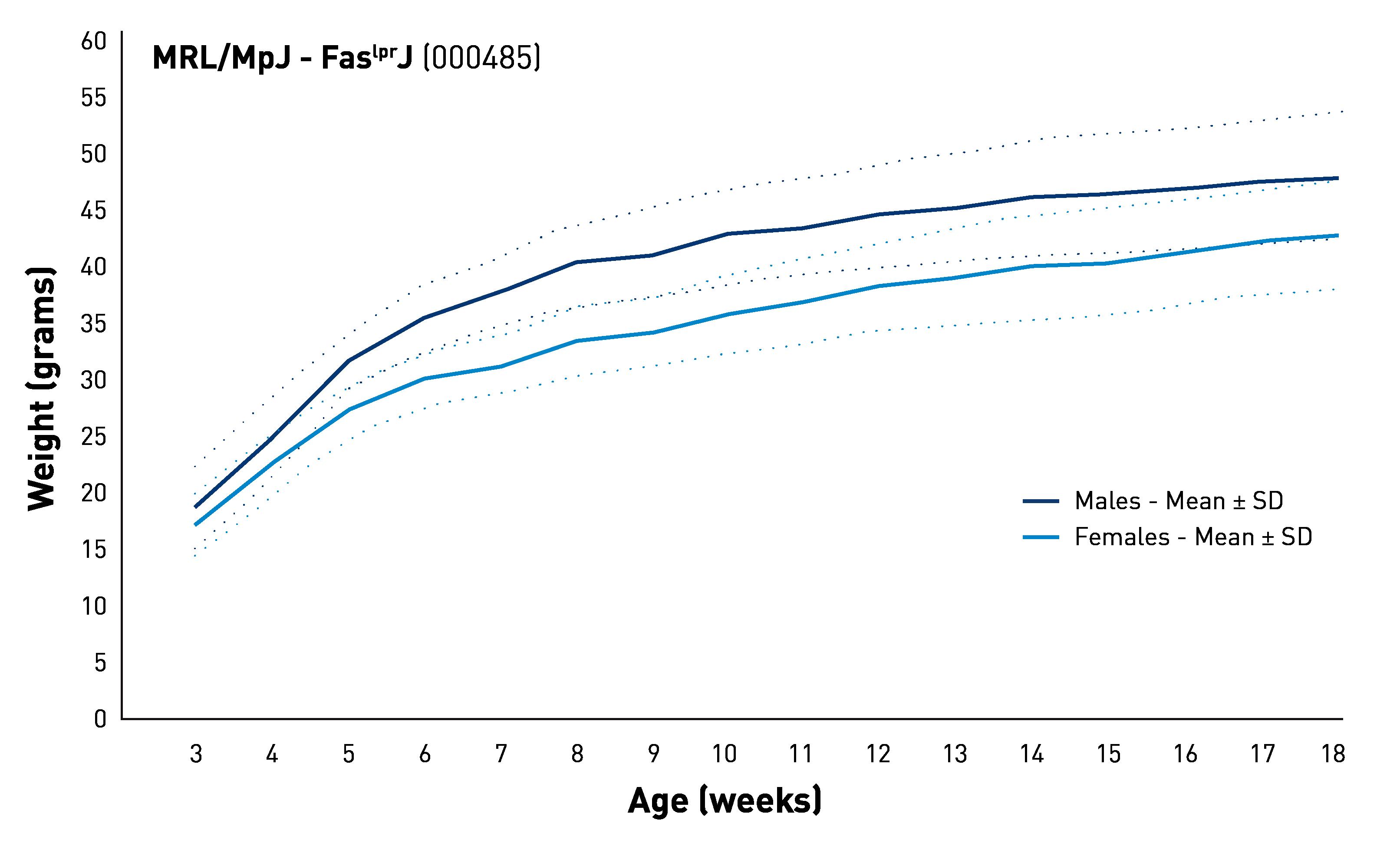 Body Weight Information - JAX<sup>&reg;</sup> Mice Strain - MRL/MpJ-<i>Fas<sup>lpr</sup></i>/J (000485)