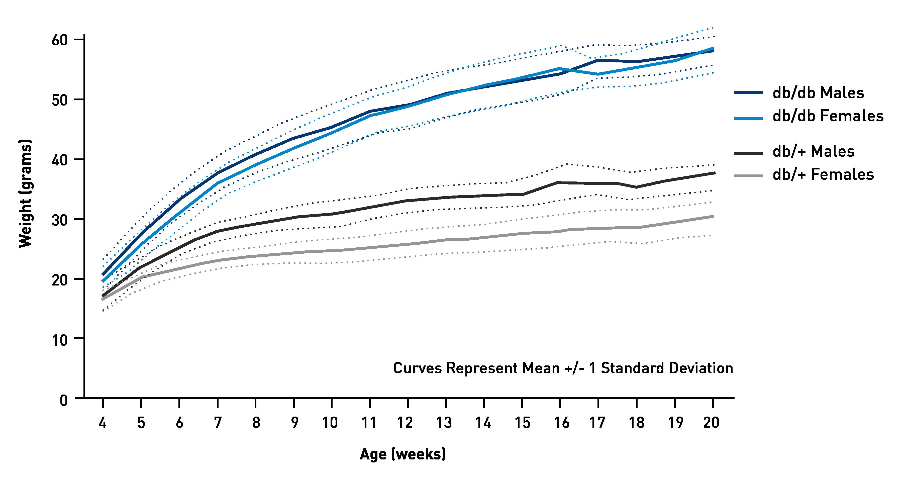 Body Weight Information - JAX<sup>®</sup> Mice Strain - B6.BKS(D)-<i>Lepr<sup>db</sup></i>/J (000697)