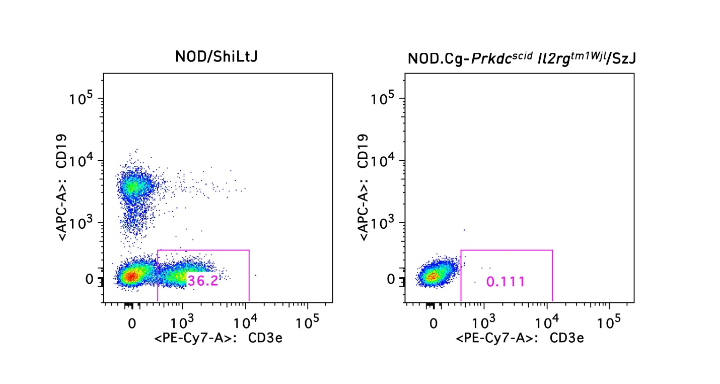 flow cytometry characterization data