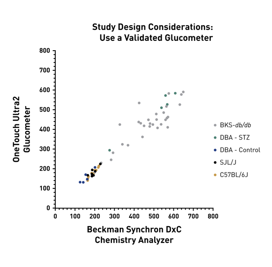 Study Design Considerations: Use a Validated Glucometer