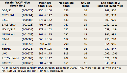 Life span data (in days) for females of 12 strains of laboratory mice.